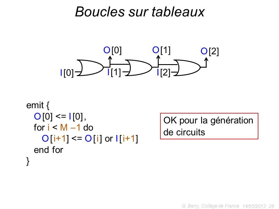 Boucles sur tableaux I [0] I [1] I [2] O [0] O [1] O [2] emit {